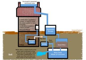 Installing a Rainwater Catchment System - Getting Started.  #waterconservation #sustainableliving #watersecurity