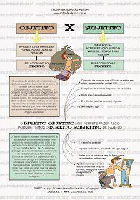 DIREITO OBJETIVO X DIREITO SUBJETIVO O direito pode ser dividido em dois ramos, objetivo e subjetivo, dependendo da forma de anális...