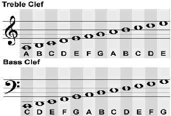 Panduan Belajar Membaca Not Balok atau Notasi Balok (Musical Notes ...