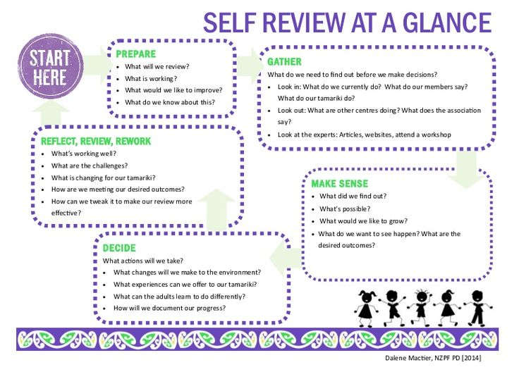 42 best Assessment, planning and evaluation images on Pinterest - self review template