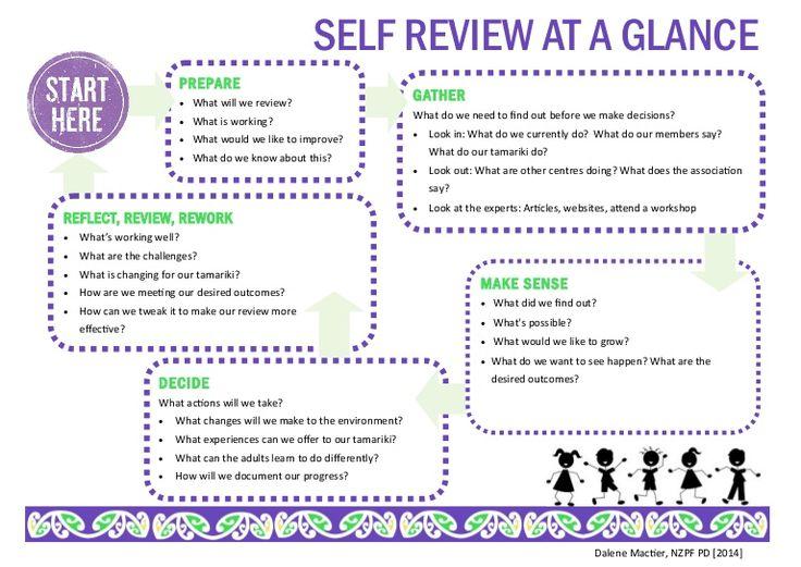 top  ideas  assessment planning  evaluation  pinterest    assessment