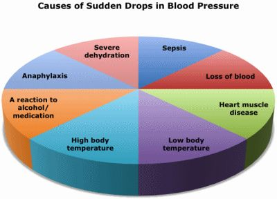 Hypotension - Low Blood Pressure Facts and Causes