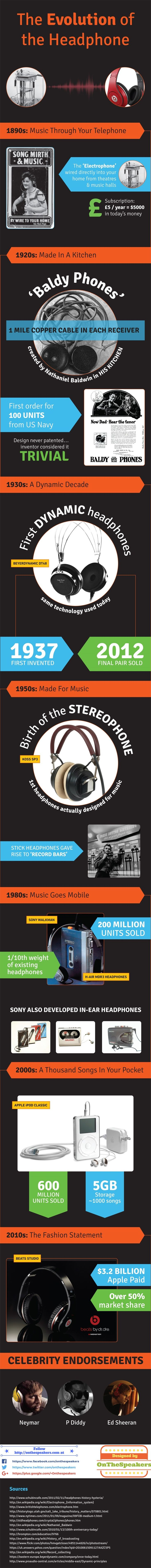 Complete Evolution of Headphones at http://onthespeakers.com/