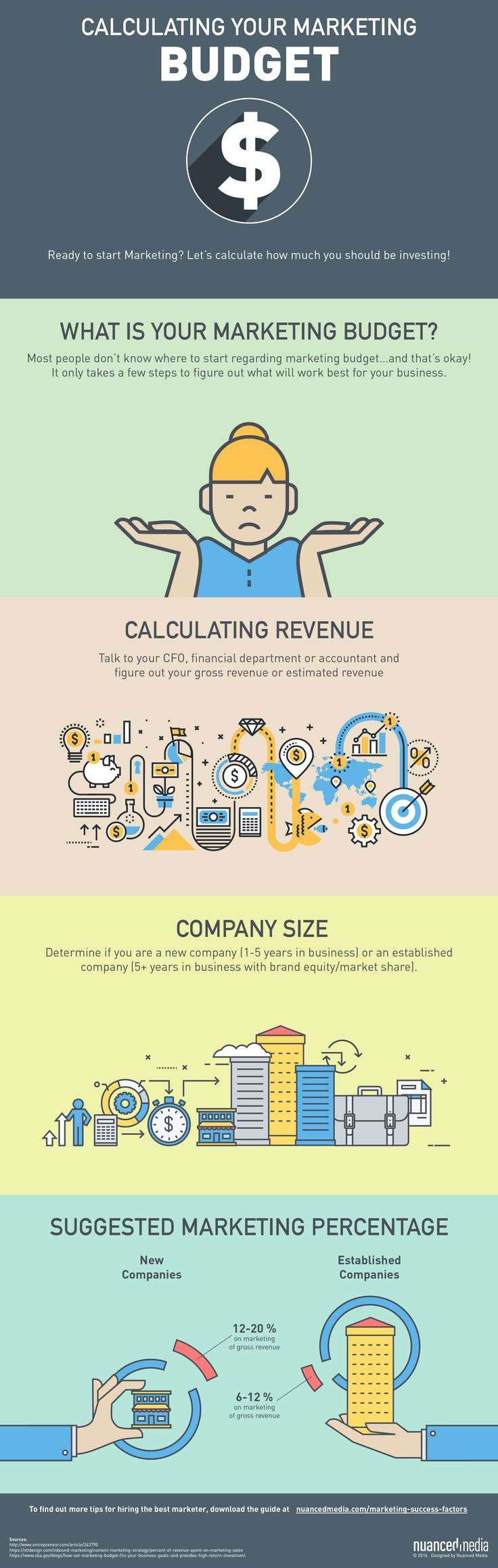 Calculating Your Marketing Budget - Don't know where to start when it comes to preparing a marketing budget? Great infographic shows how to figure out what works best for your business.