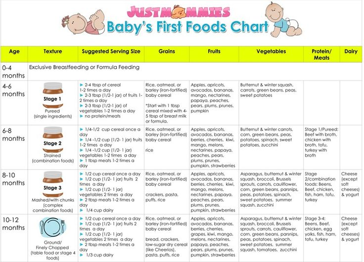 The 25+ best Baby first food chart ideas on Pinterest | Baby first ...