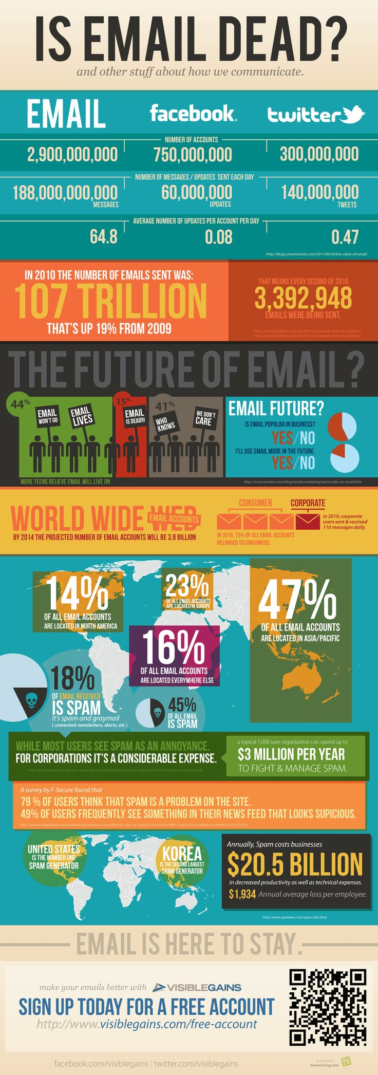 #email is not dead.  All #smallbiz , medium #business and large biz should be building their email list.
