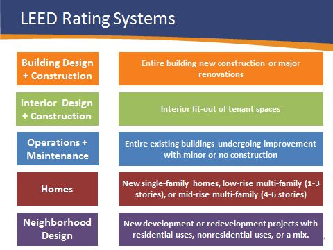 LEED Rating Systems graphic