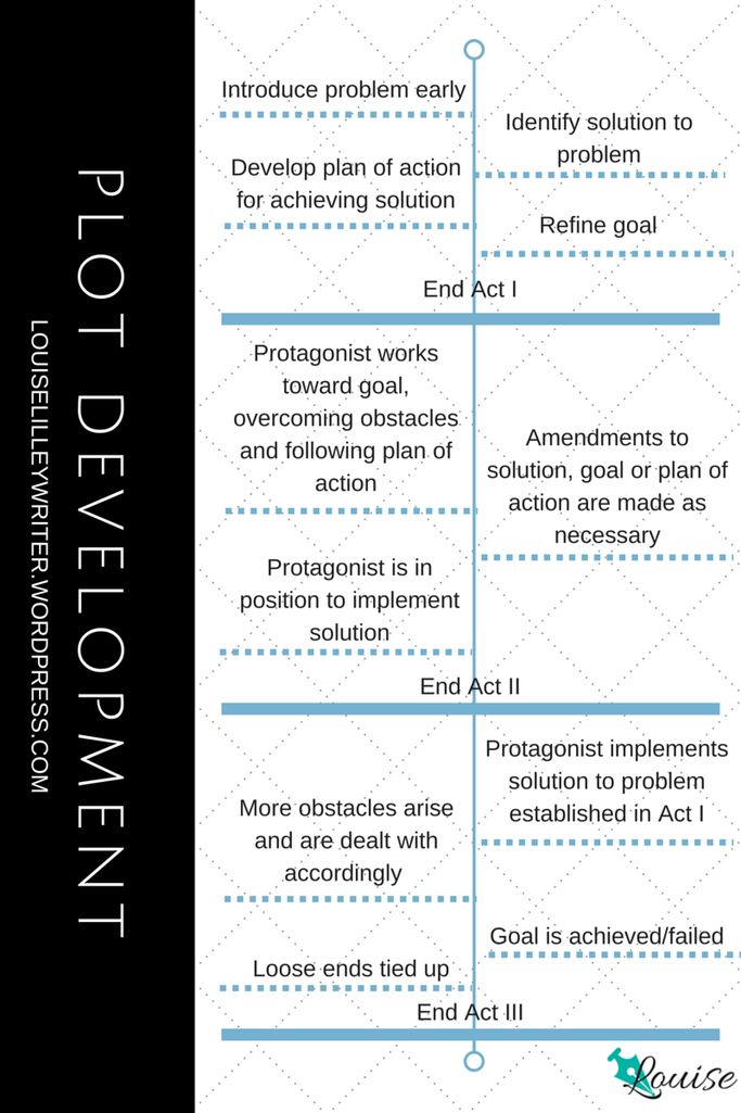 464 best Film + Writing images on Pinterest Film making, Film - movie storyboard free sample example format download