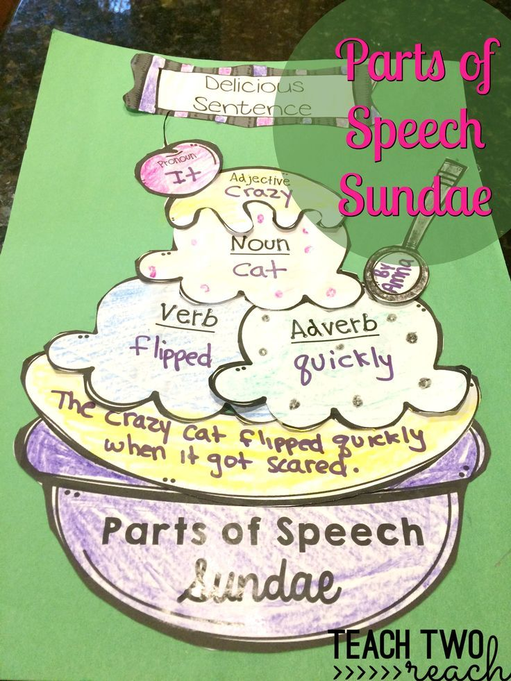 A great cumulative review of the parts of speech. Students create a sundae by using a pronoun, noun, verb, adverb, and adjective. They connect those words into a super sentence!