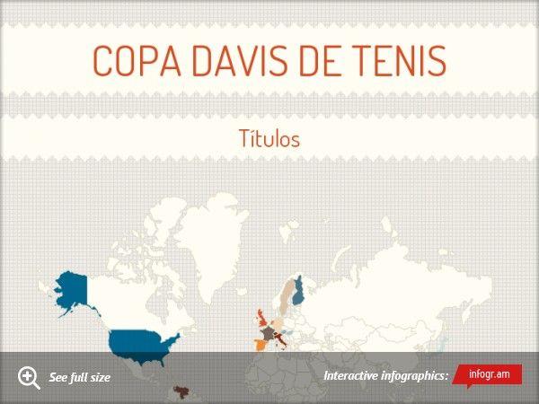 Copa Davis de tenis. Segundo título consecutivo para la República Checa, 3 títulos en total contando el de Checoslovaquia de 1980