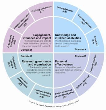 Vitae - Researcher Development Framework