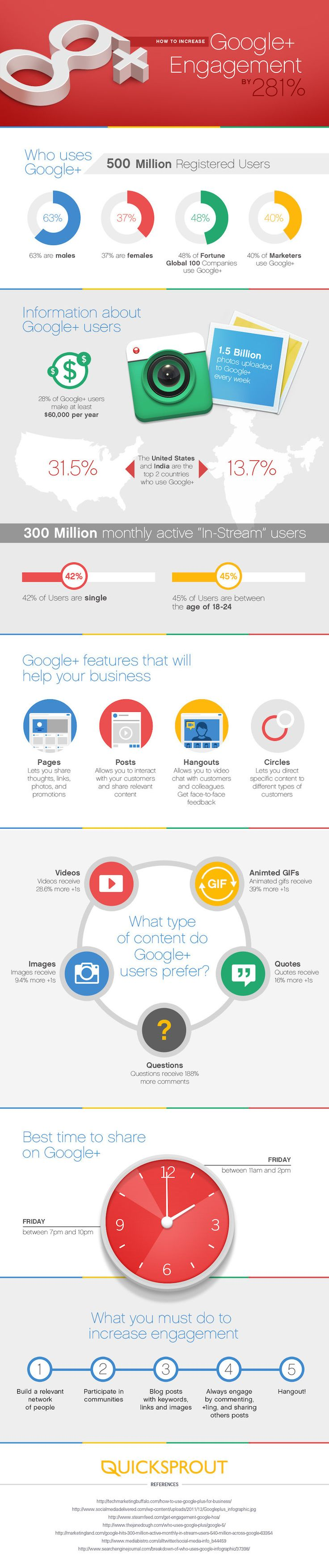 How to Increase Your #Google+ Engagement by 281% #Infographic #socialmedia