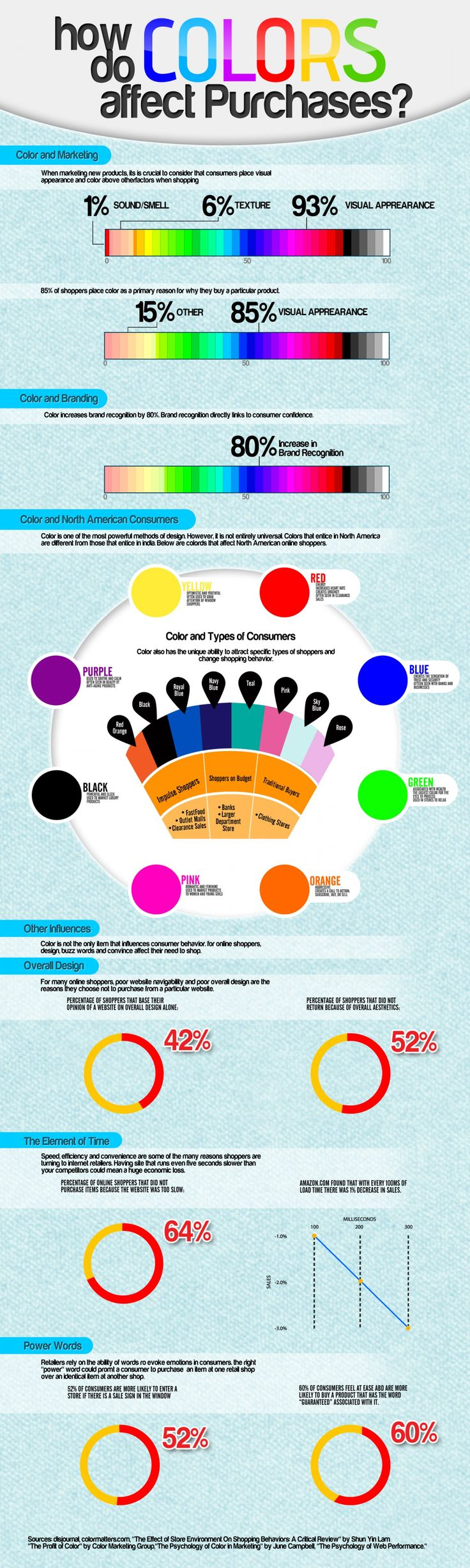 How Do #Colors Affect #Purchases
