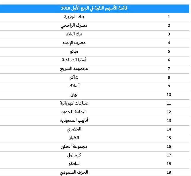 قائمة بالأسهم النقية في السوق السعودي صحيفة الوئام الالكترونية 10 Things 90 S
