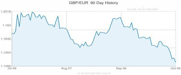 Pound to Euro Conversion Forecast Below 1.30 Despite GDP Boost...: Pound to Euro Conversion Forecast… #Brexit #poundtoeuro #PoundToEuro