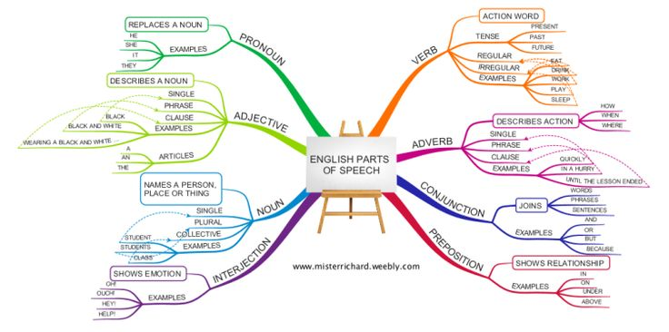 This mind map briefly illustrates the eight parts of speech which make up English Grammar. I hope it will give you a simple overview of grammar in …