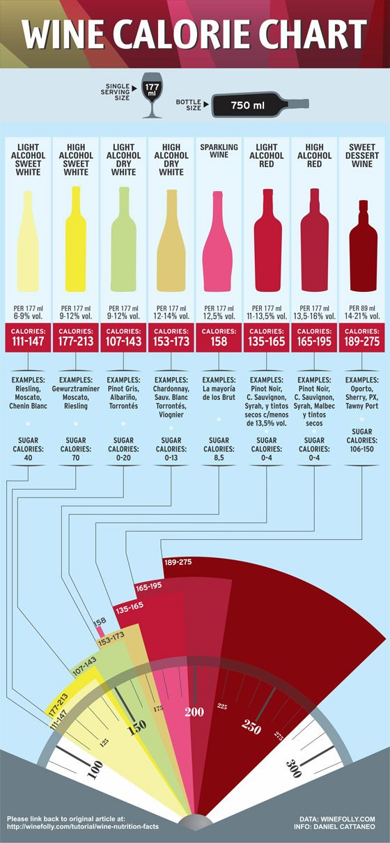 Wine Calorie Chart Infographic