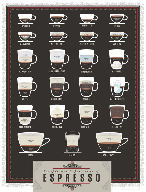 Cheat Sheet for Espresso Inspired Beverages