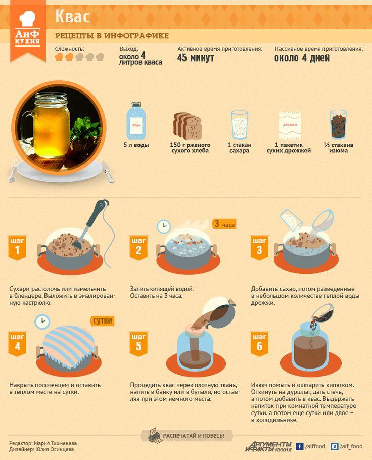 Домашний квас | Рецепты в инфографике | Кухня | Аргументы и Факты