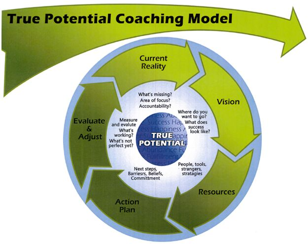 Coaching Model: The True Potential A Coaching Model Created by Josh Paulsen (Life Coach, UNITED STATES)