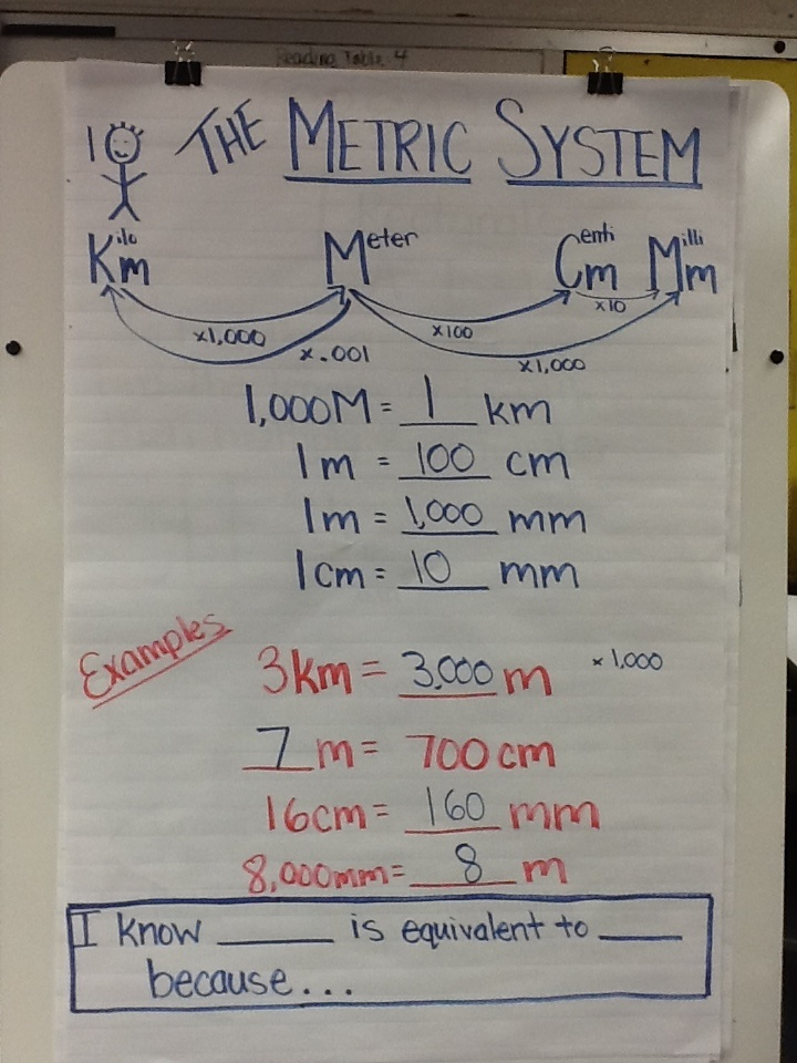 What is equivalent in the metric system?