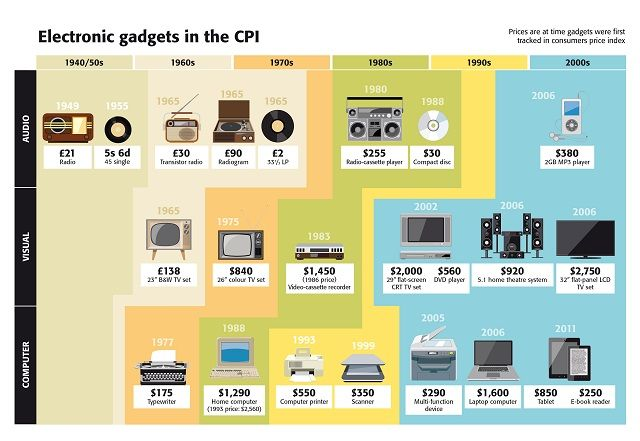 Electronic gadgets in the CPI - infographic small