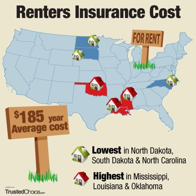 How Much Does Renters Insurance Cost Infographic