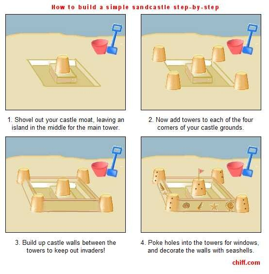 How to build a sandcastle, step by step