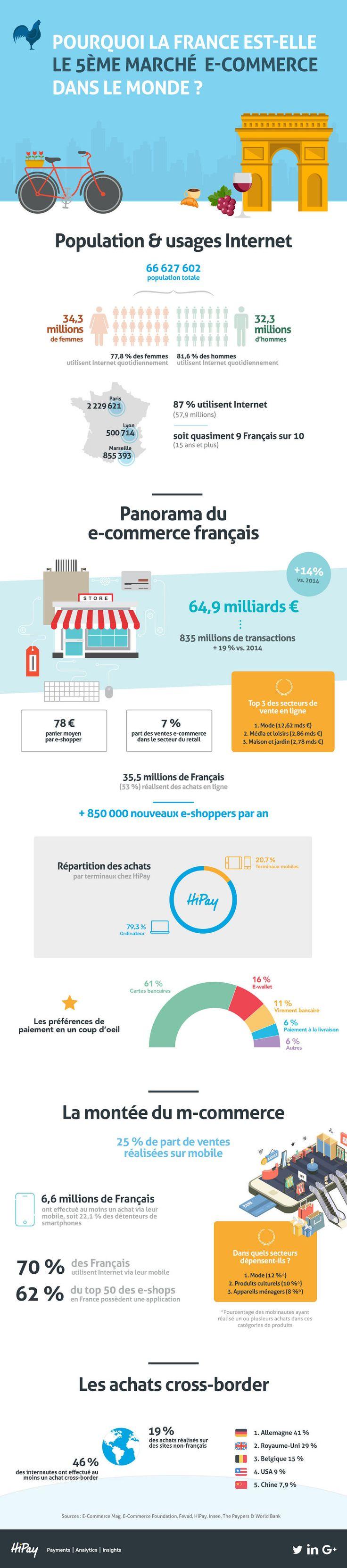 Pourquoi la France est le 5ème marché e-commerce dans le monde | Comarketing-News