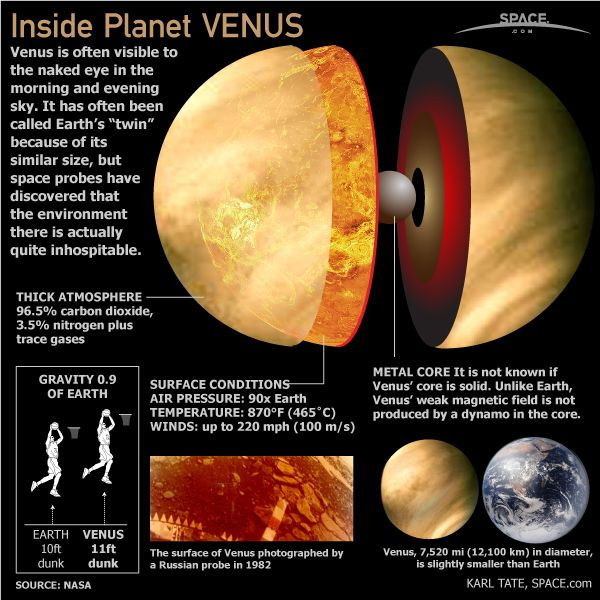 Venus, the second closest planet to our sun, is named after the Roman goddess of love and beauty. Venus is one of the brightest natural objects in the night sky.