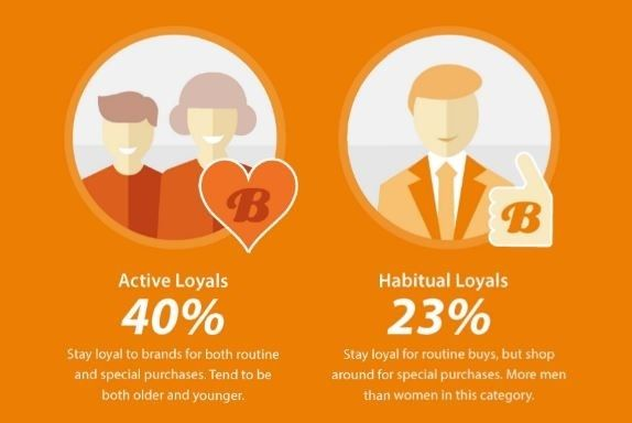 The 10 greatest #digital #marketing stats we've seen this week