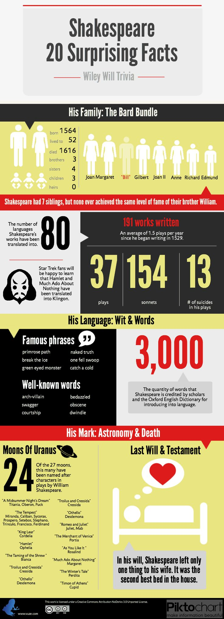 top 25 ideas about macbeth william shakespeare some interesting factoids about william shakespeare and the man behind the quill assembled in a short infographic along book torrents to