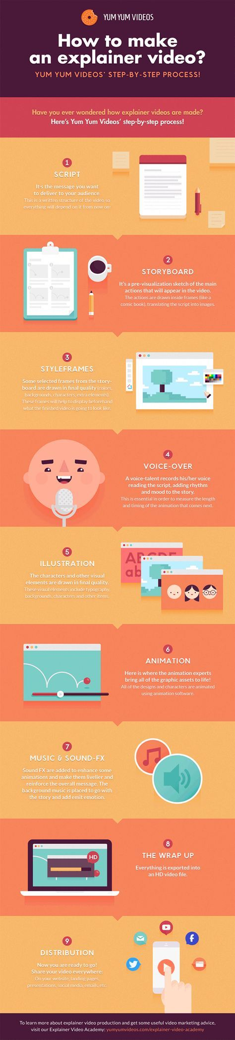 #infographic HOW TO MAKE AN ANIMATED EXPLAINER VIDEO STEP-BY-STEP