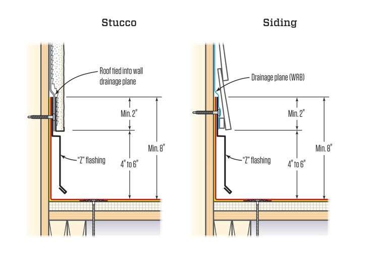 low slope roofing details that work in 2020 roofing