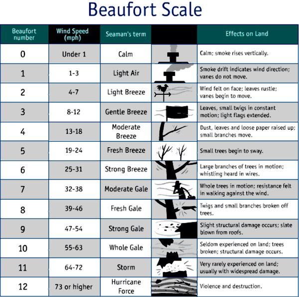 wind speed scale land and sea - Google Search
