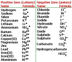 table of ions, names and symbols. Also see http://faculty.lacitycollege.edu/boanta/paperwork/iontable.htm