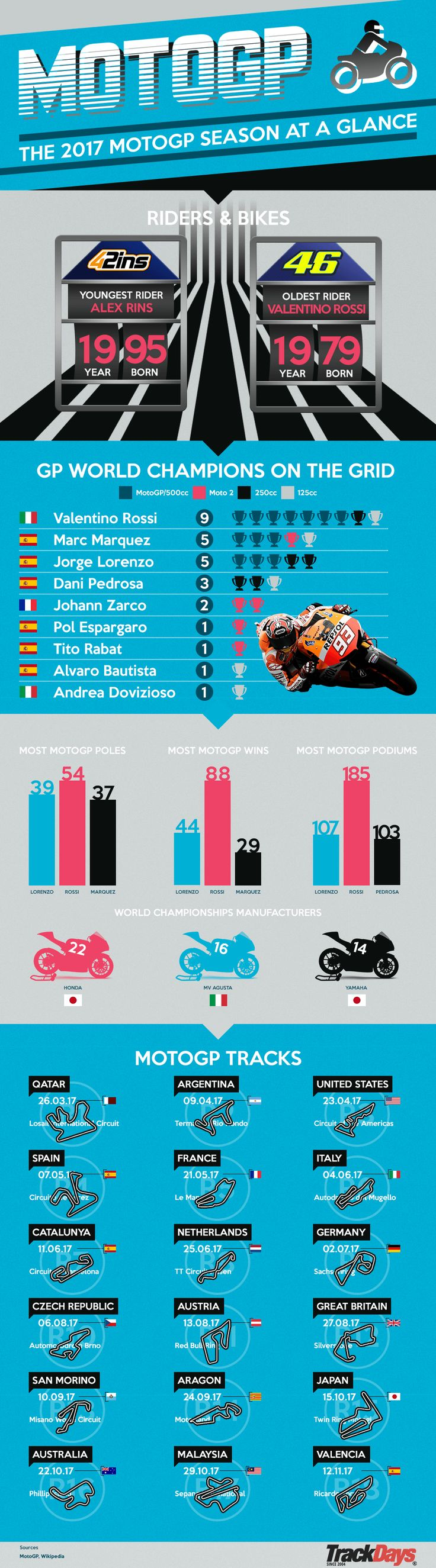 MotoGP 2017 Season At A Glance. #Infographic #MotoGP #Motorbike #Motorsport #Graphic