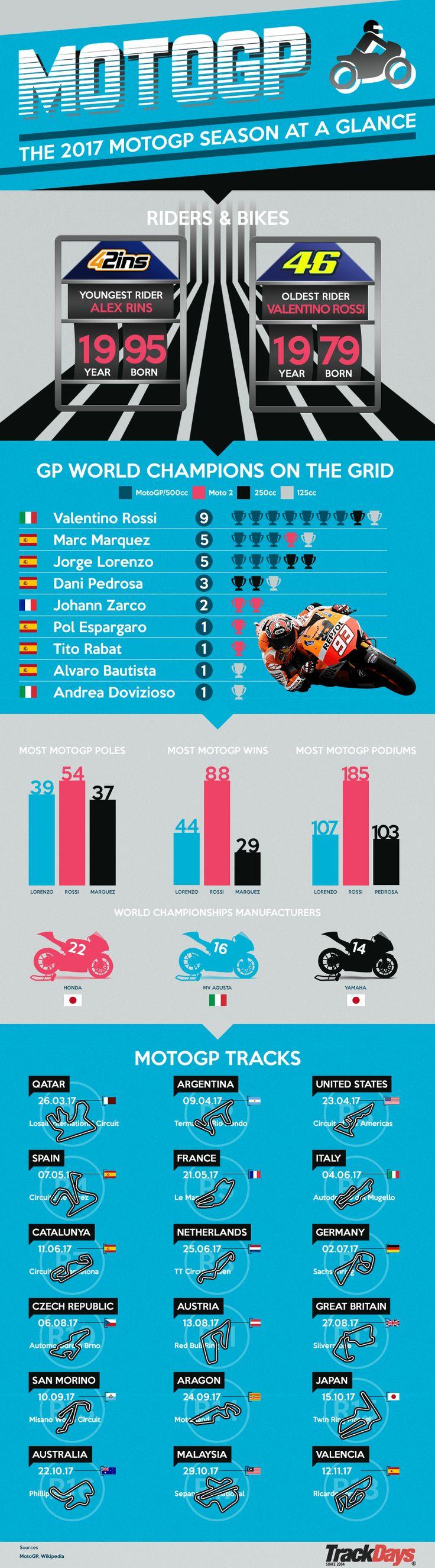 MotoGP 2017 Season At A Glance. #Infographic #MotoGP #Motorbike #Motorsport #Graphic