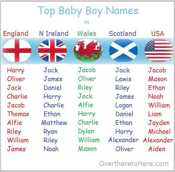 top baby boys names in... Baby Boy Names