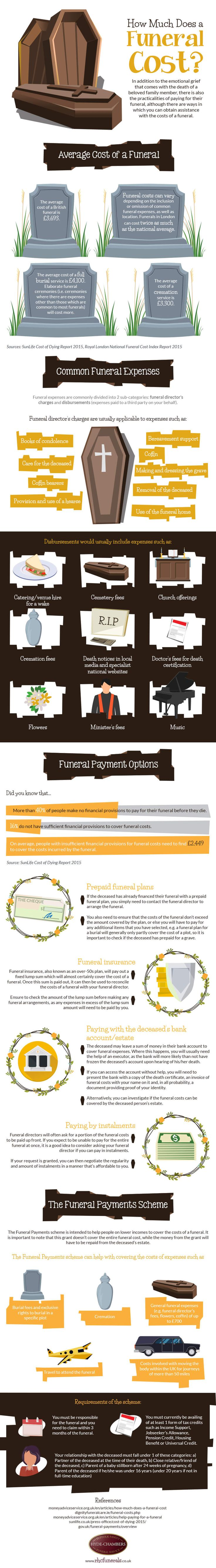 Aside from the substantial personal grief that comes with the death of a beloved friend or family member, there is also the practicality of funding the person's funeral, although there is no shortage of options to call upon to help with this task. This infographic by Hyde Chambers Funeral Service explains some of the more common ways of paying for a funeral and also outlines how you can avail of a Government grant to help with funding the funeral costs.