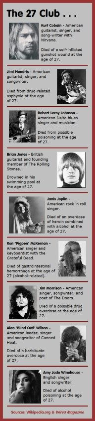 The 27 Club - musicians who died at the age of 27