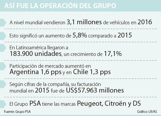 PSA comercializó 183.900 vehículos en la región