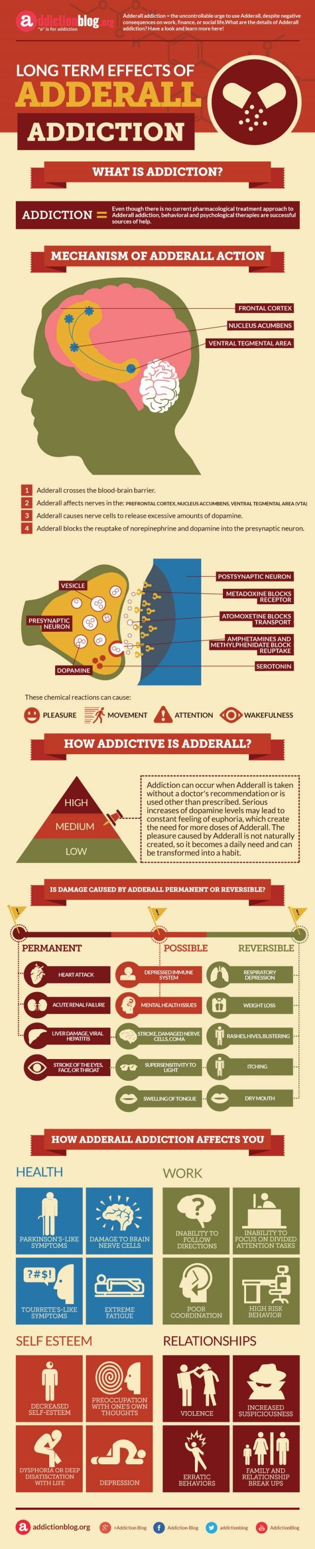 Long term effects of Adderall addiction (INFOGRAPHIC)   Addiction Blog