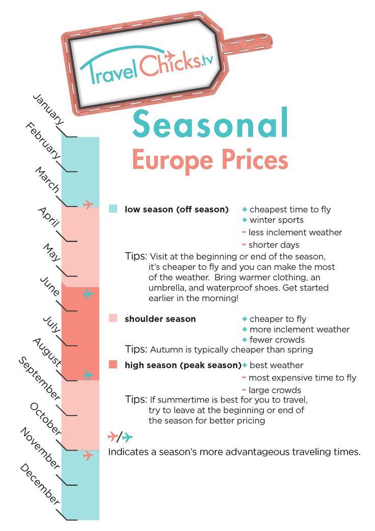 Seasonal Prices for European Travel