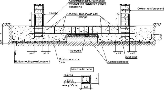 Variations among Plinth and Tie beam and their benefits   Field