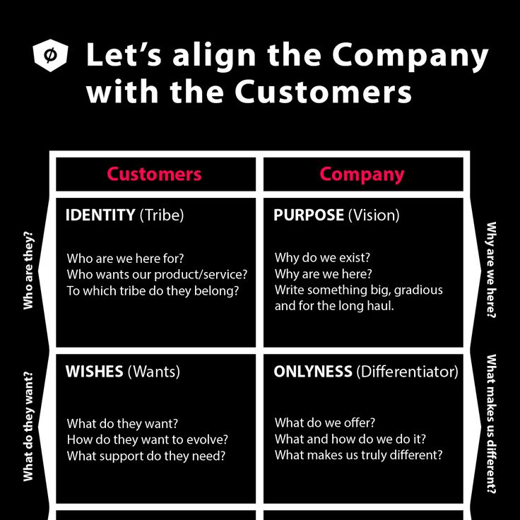 Aligning the Company's attributes with the Customer's. This table was created based on the one presented by Marty Neumeier in his book The Brand Flip: Why customers now run companies and how to profit from it (Voices That Matter) and tweaked by me. Hope it's ok! #branding #strategy #costumers #companies