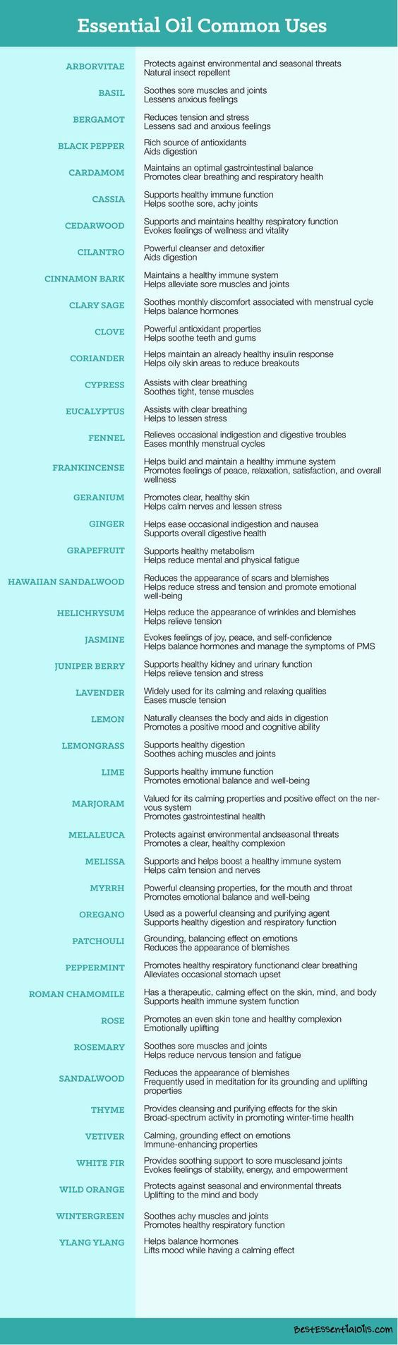 Essential Oils Uses Chart for Essential Oils and Their Uses 1