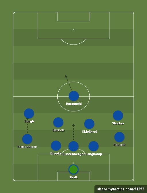 Hertha Bsc 6 3 1 0 Sharemytactics Com Football Tactics Football Formations Football