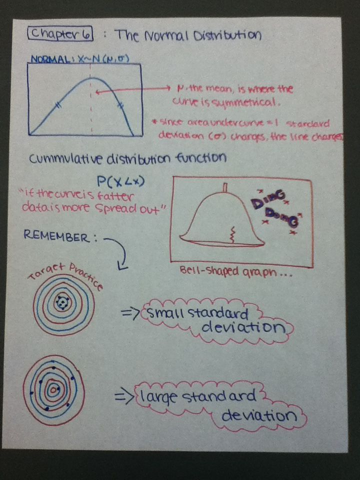 Normal Distribution... Using TARGET PRACTICE example to show a large or small STANDARD DEVIATION