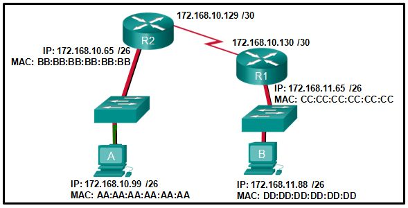 Ccna 2 Pretest Exam Answers Exam Answer Static Routing Ccna Which tool is the analyst using.